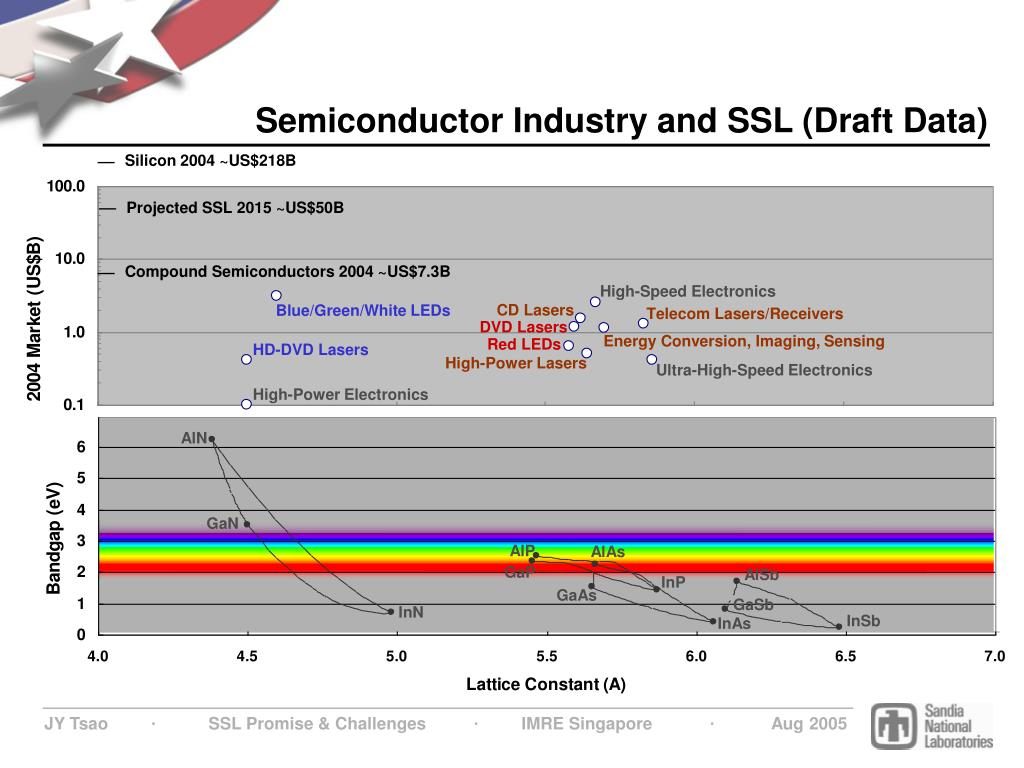 Semiconductor Industry and SSL (Draft Data)