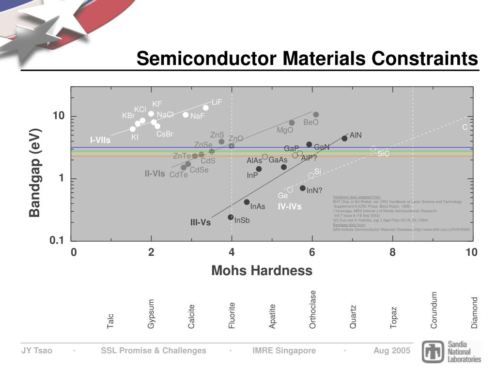 Semiconductor Materials Constraints