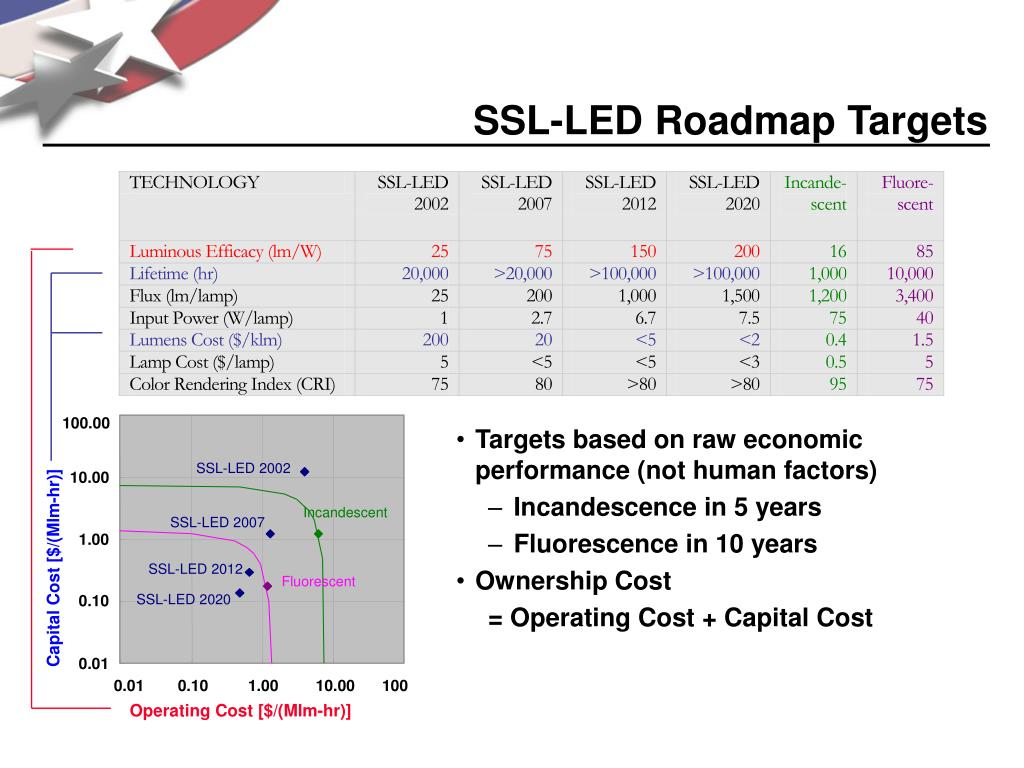 SSL-LED Roadmap Targets
