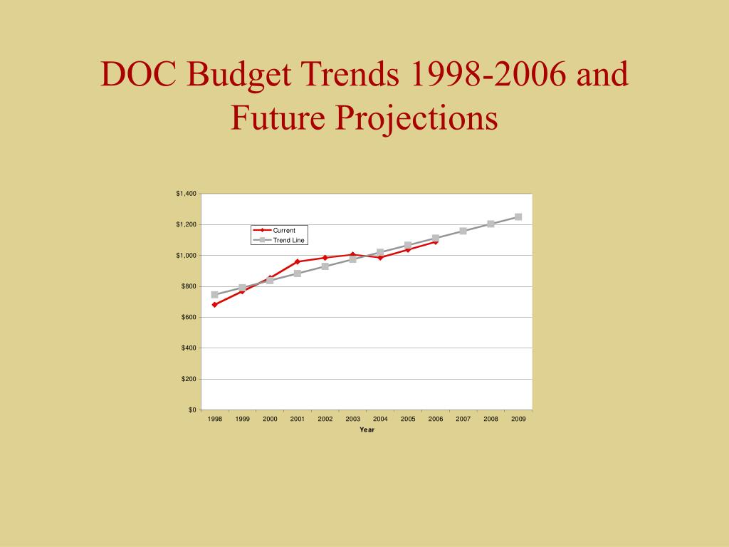 DOC Budget Trends 1998-2006 and Future Projections