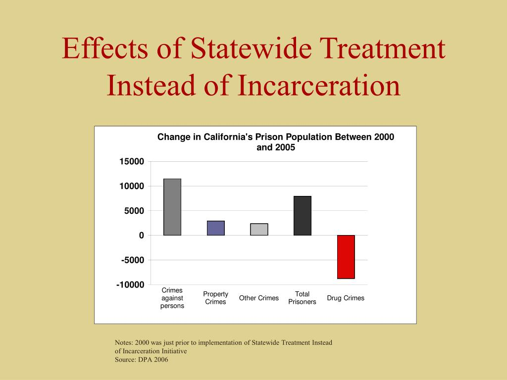 Effects of Statewide Treatment Instead of Incarceration