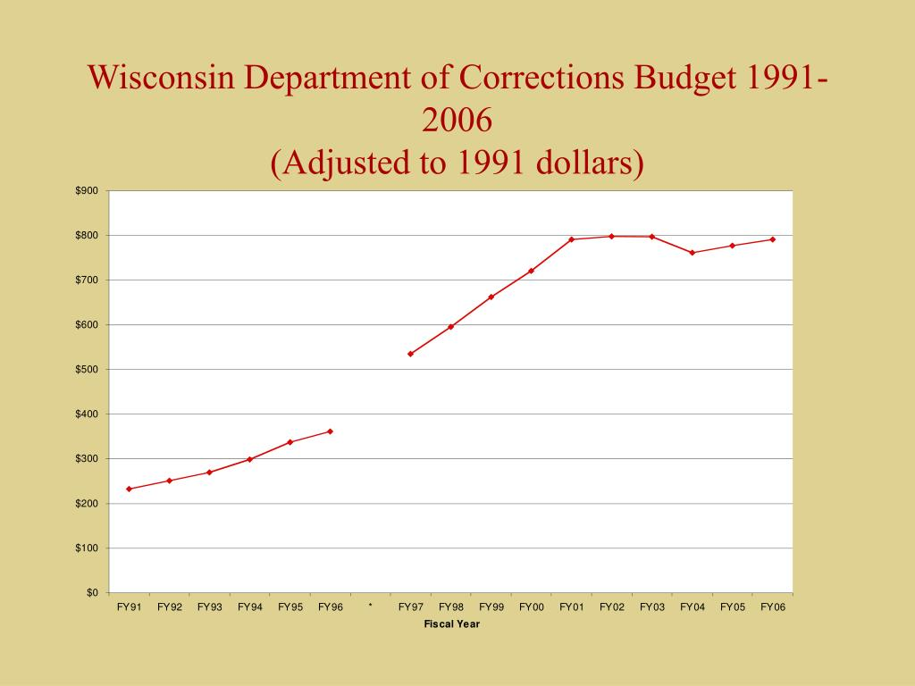 Wisconsin Department of Corrections Budget 1991-2006