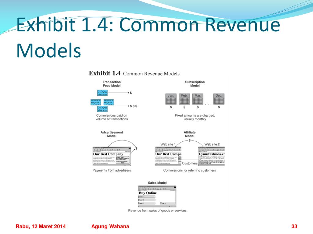 Exhibit 1.4: Common Revenue Models