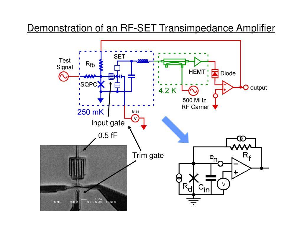 Demonstration of an RF-SET Transimpedance Amplifier
