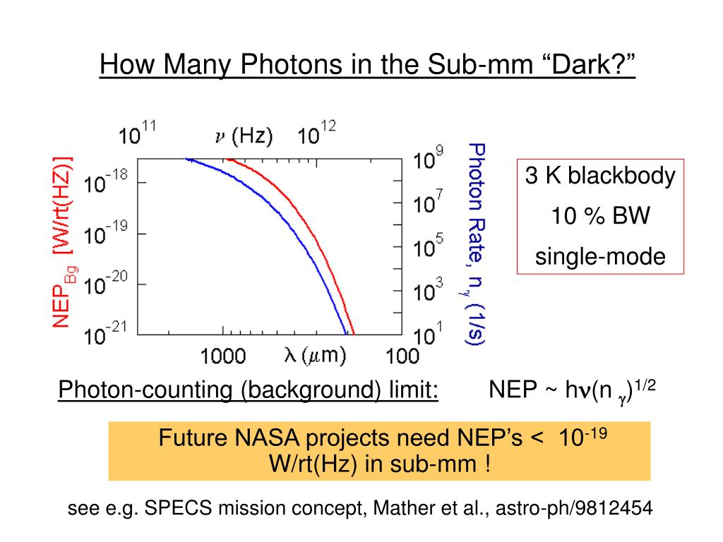 "How Many Photons in the Sub-mm ""Dark?"""