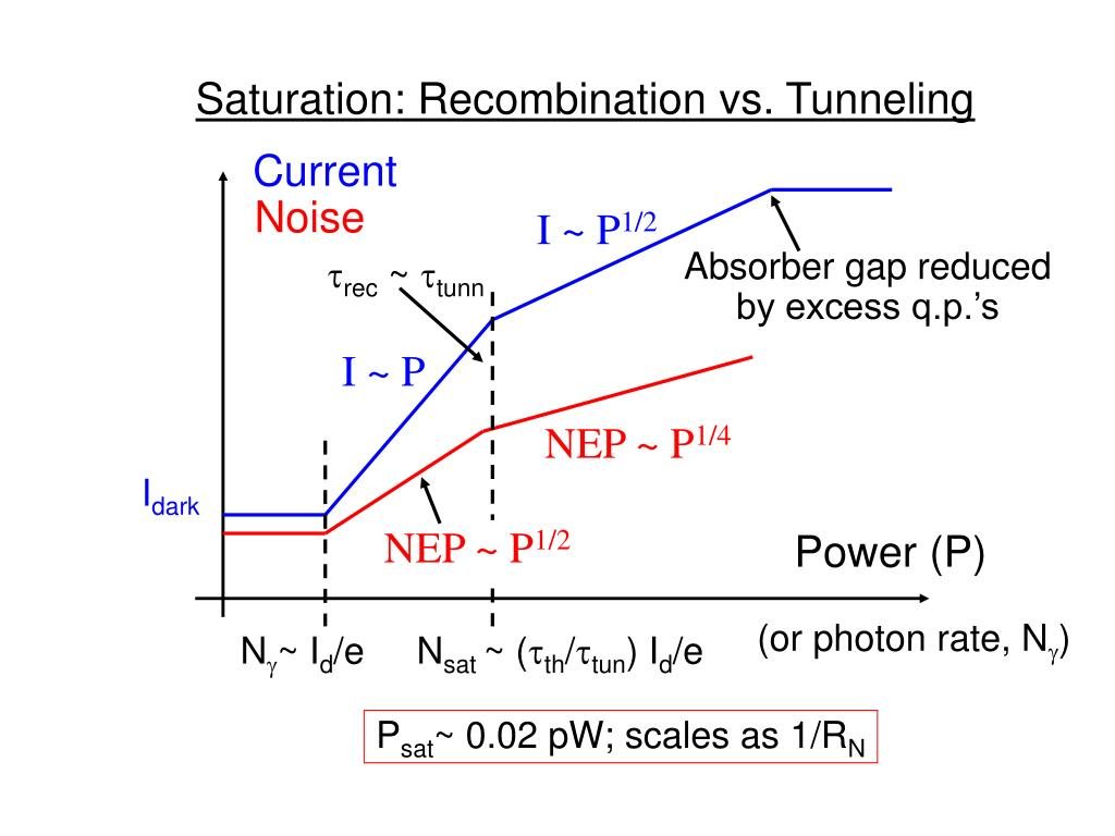 Saturation: Recombination vs. Tunneling