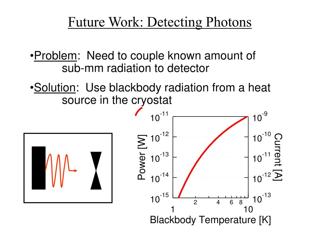 Future Work: Detecting Photons