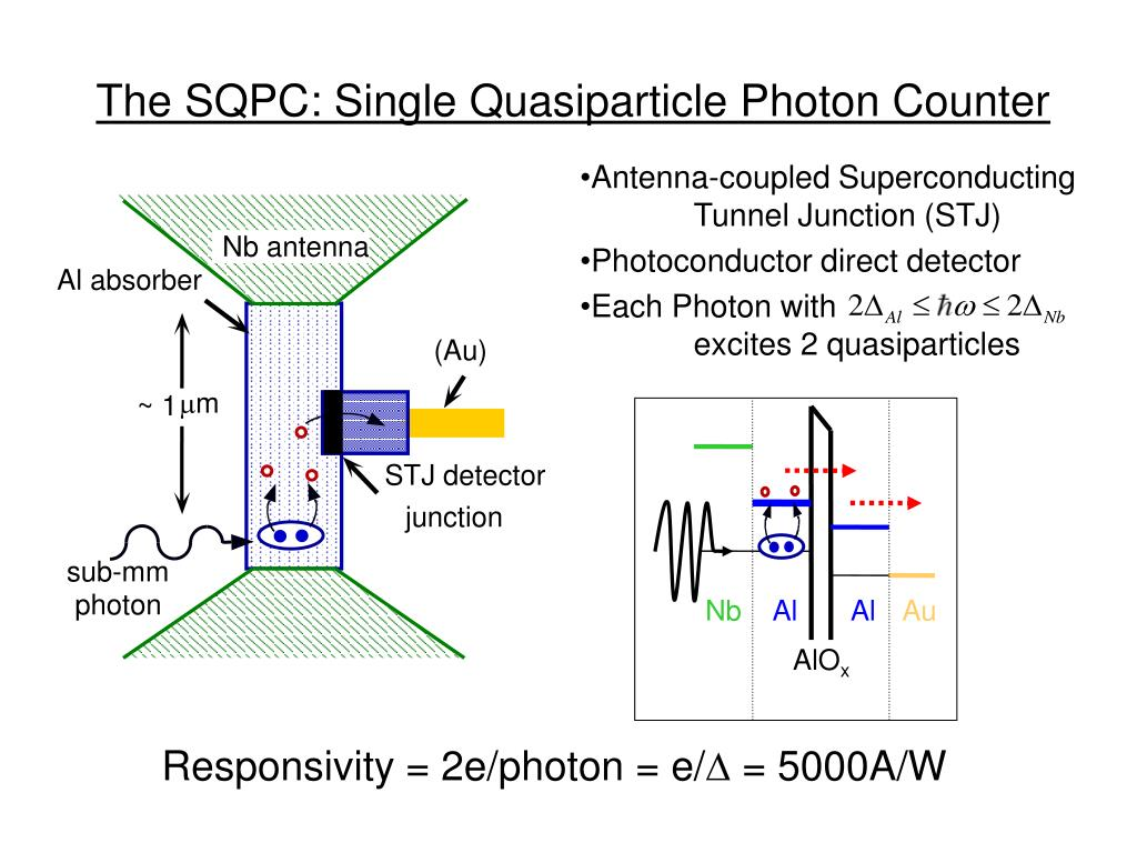 Antenna-coupled Superconducting Tunnel Junction (STJ)