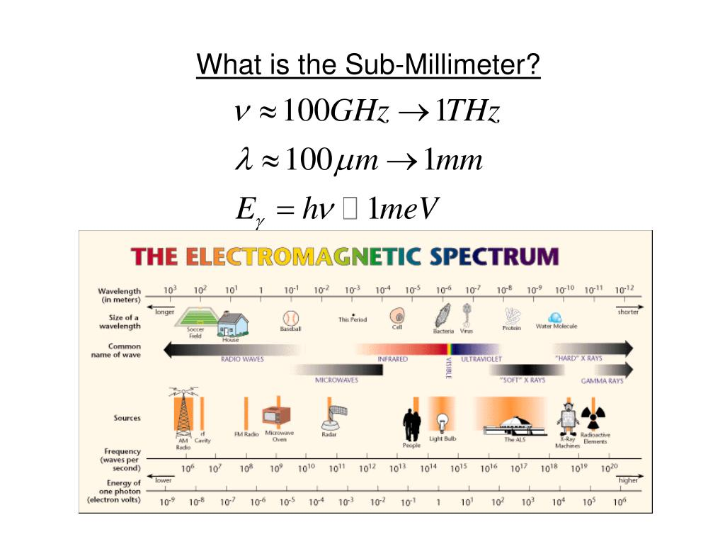 What is the Sub-Millimeter?