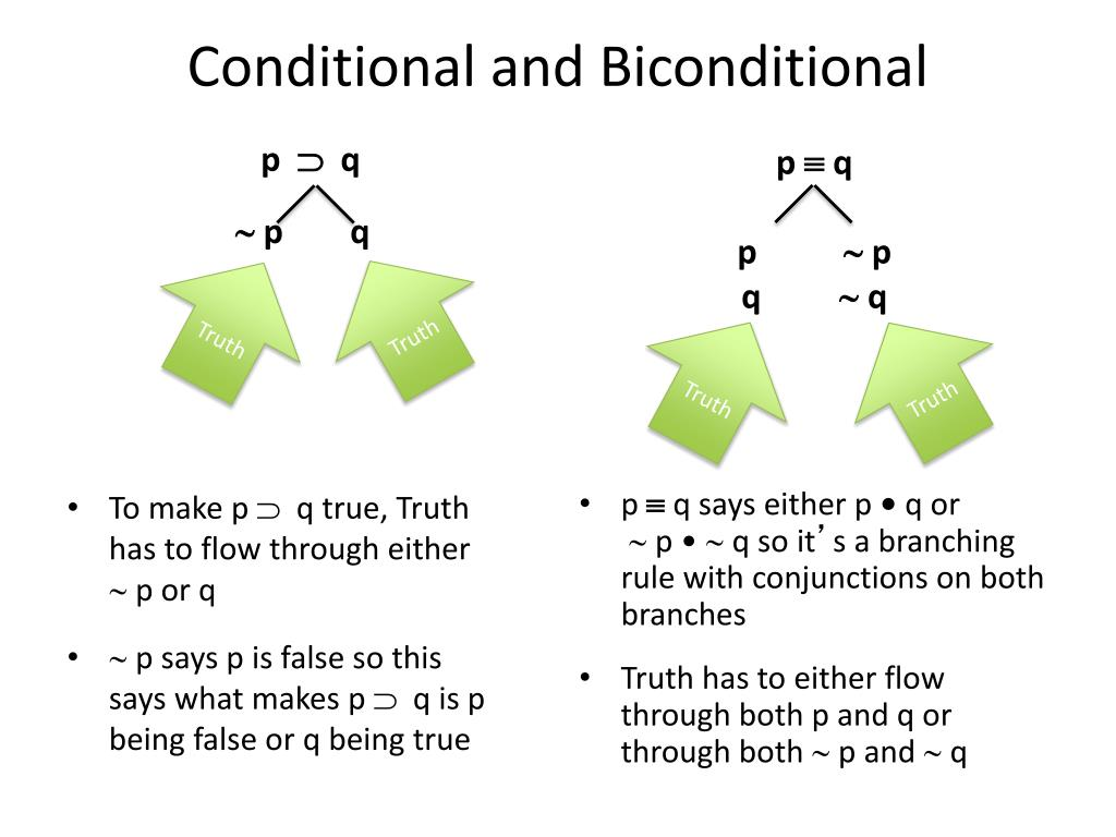 Conditional and Biconditional