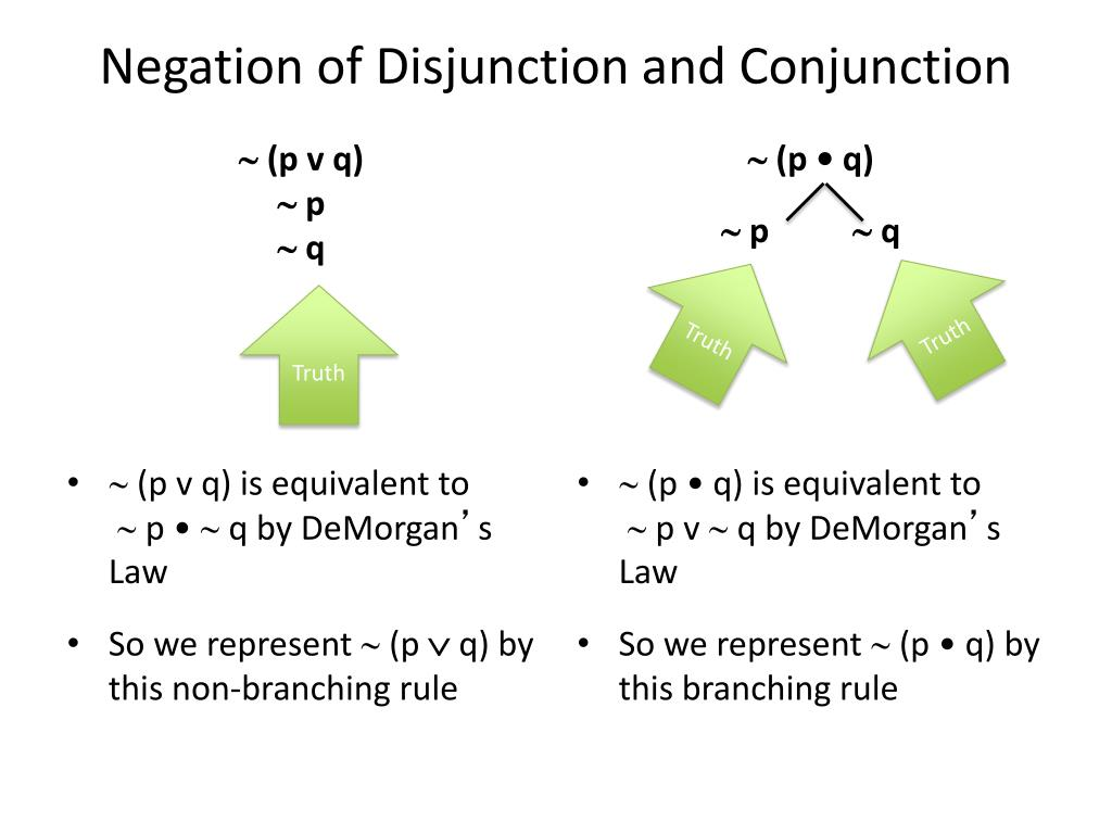 Negation of Disjunction and Conjunction