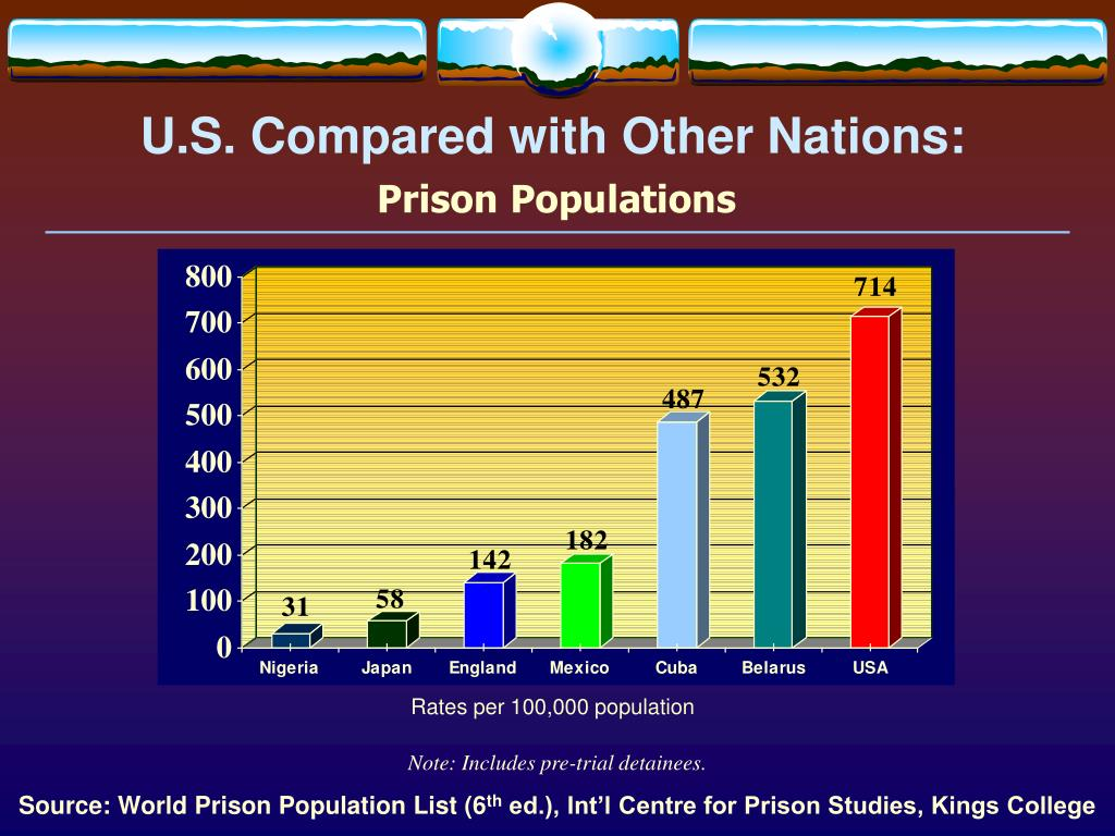U.S. Compared with Other Nations: