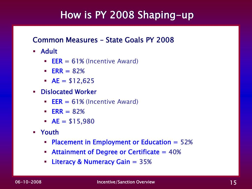 How is PY 2008 Shaping-up