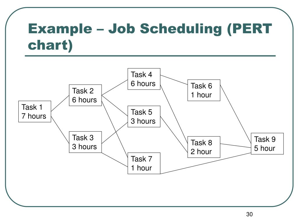 Example – Job Scheduling (PERT chart)