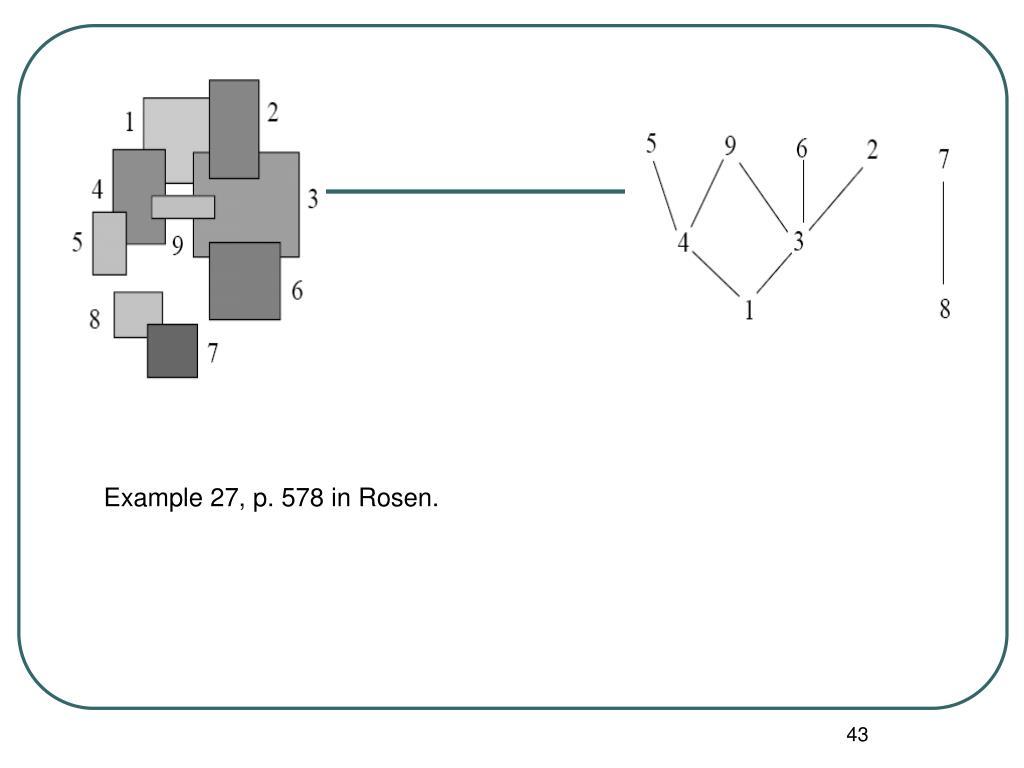 Example 27, p. 578 in Rosen.