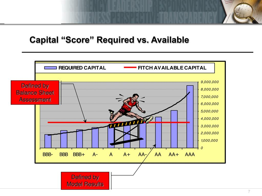 "Capital ""Score"" Required vs. Available"