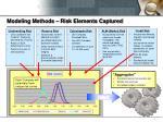 modeling methods risk elements captured