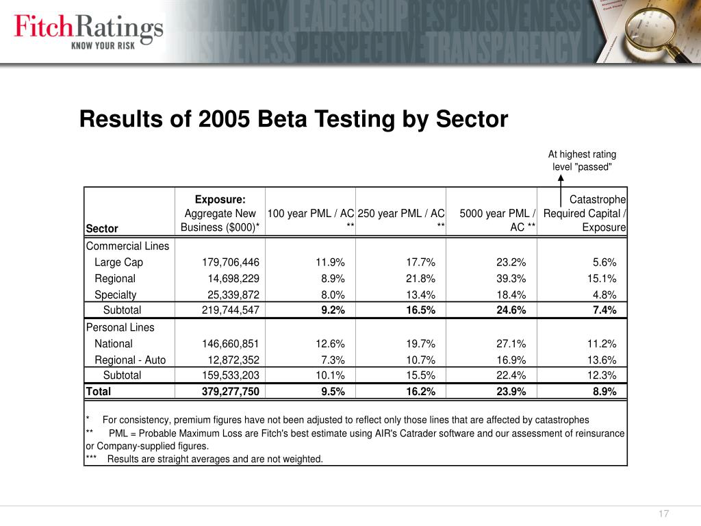 Results of 2005 Beta Testing by Sector