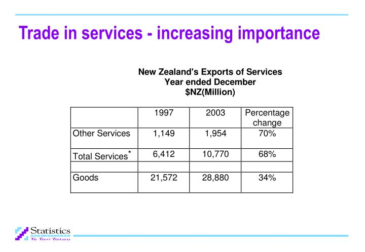 Trade in services increasing importance