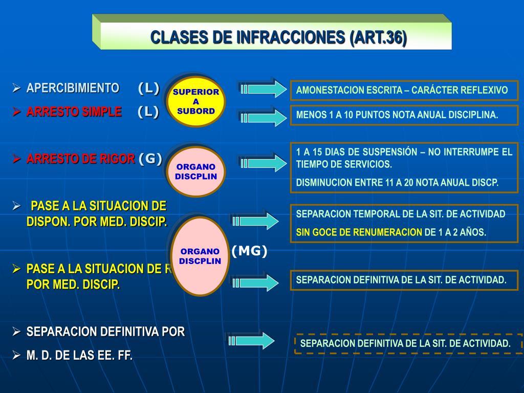 CLASES DE INFRACCIONES (ART.36)