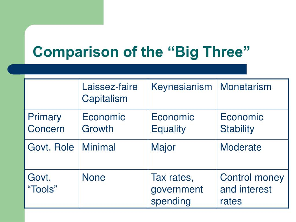 "Comparison of the ""Big Three"""