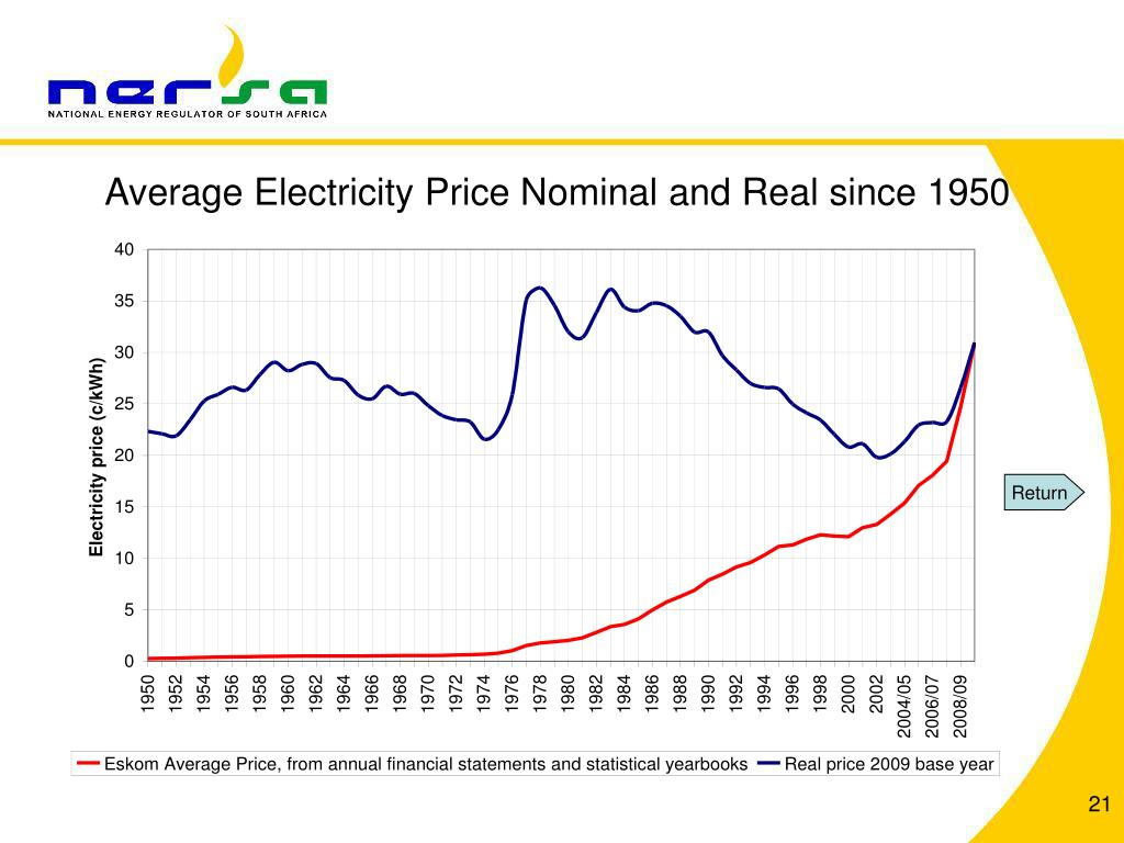 Average Electricity Price Nominal and Real since 1950
