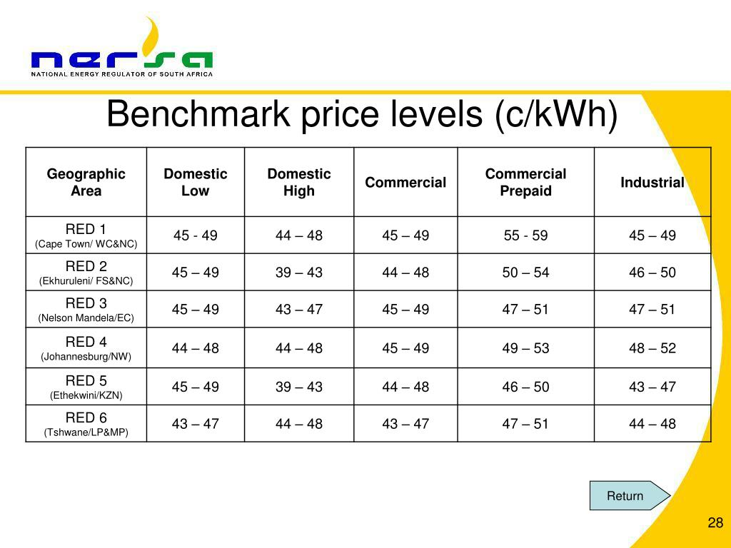 Benchmark price levels (c/kWh)