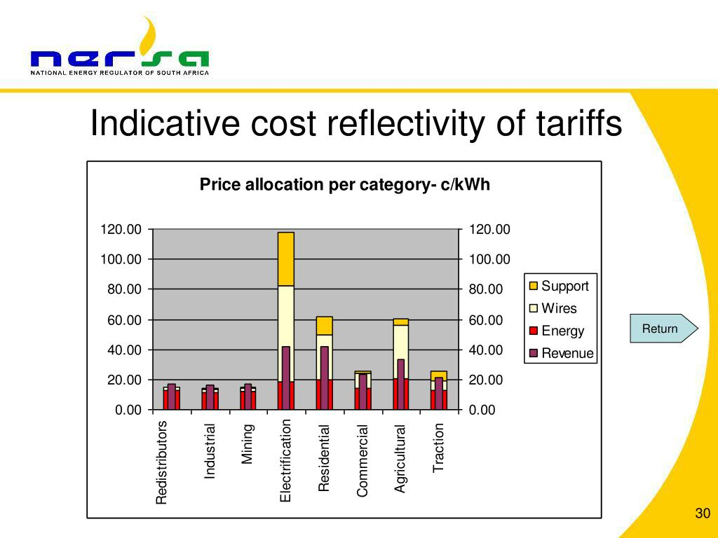 Indicative cost reflectivity of tariffs