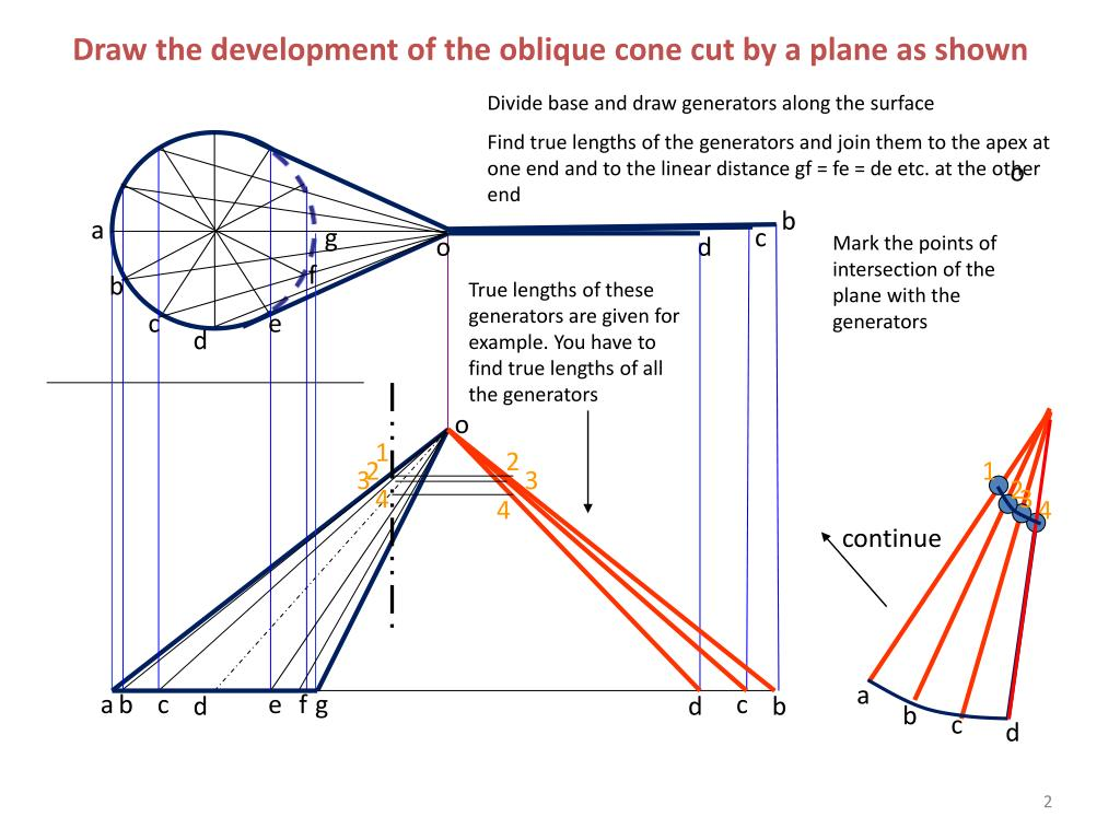 Draw the development of the oblique cone cut by a plane as shown