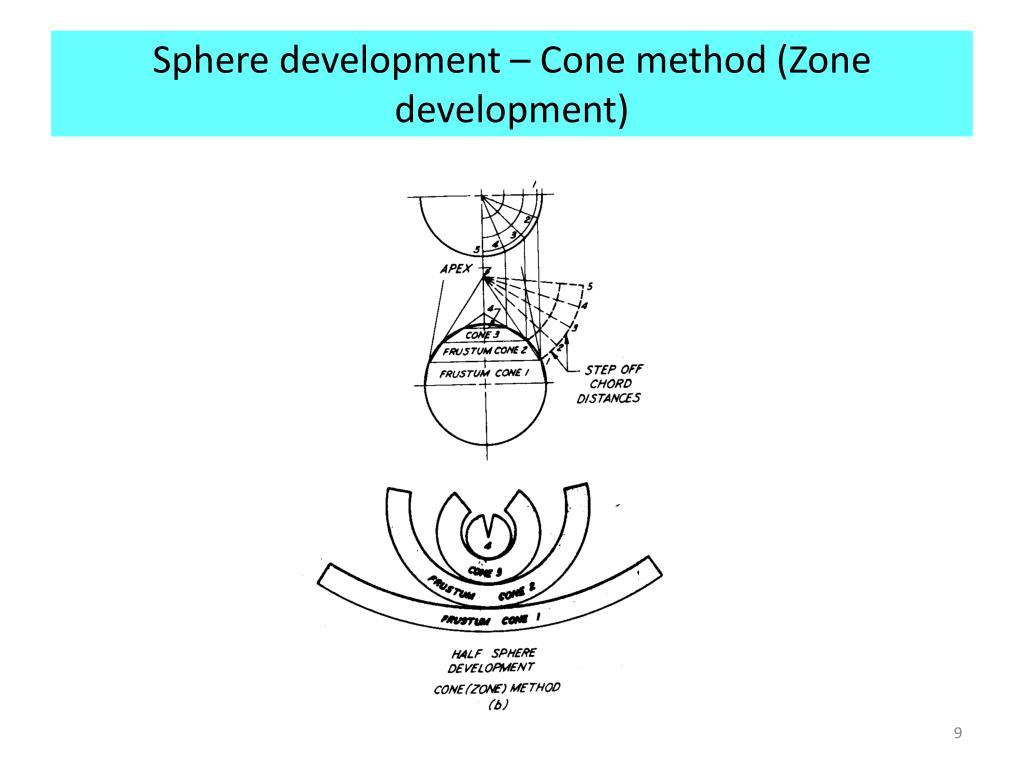Sphere development – Cone method (Zone development)