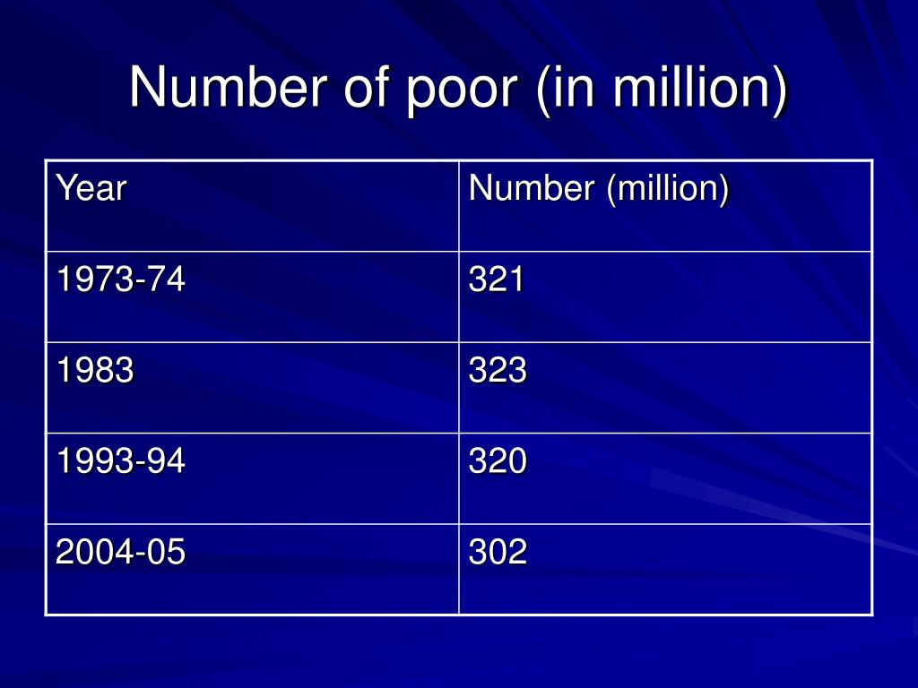 Number of poor (in million)