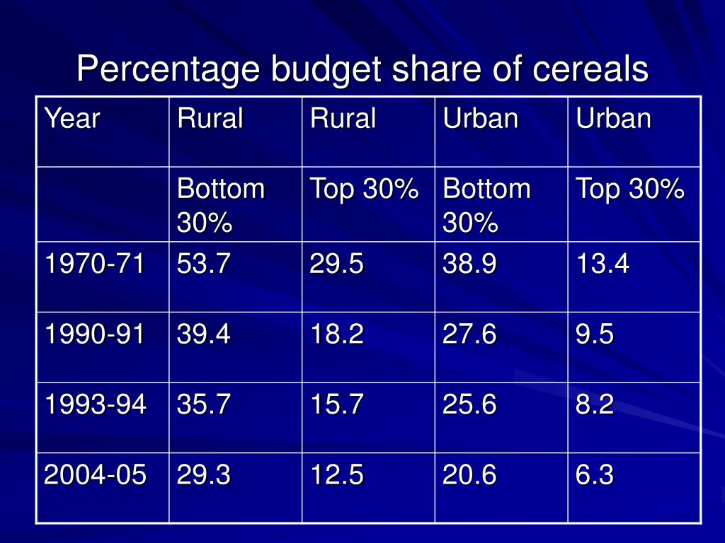Percentage budget share of cereals