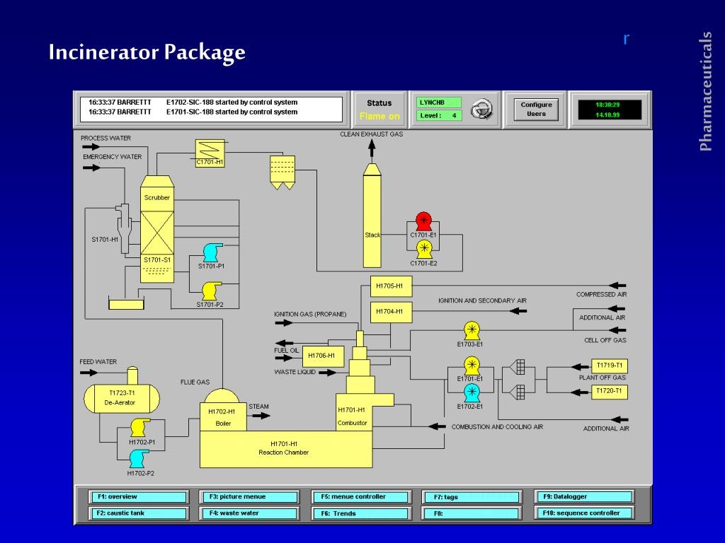 Incinerator Package