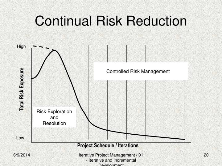 Continual Risk Reduction
