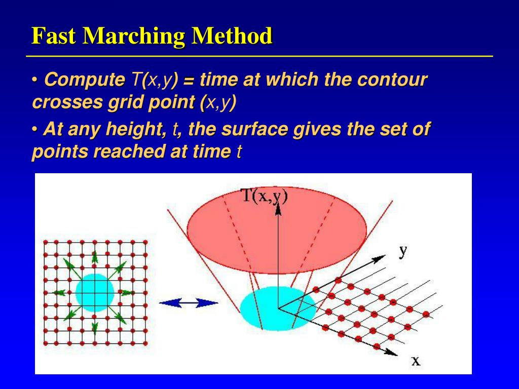 Fast Marching Method