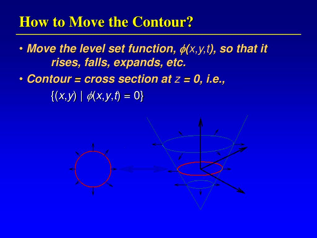 How to Move the Contour?