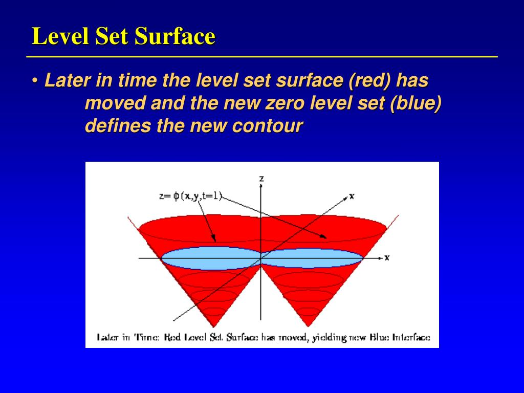 Level Set Surface