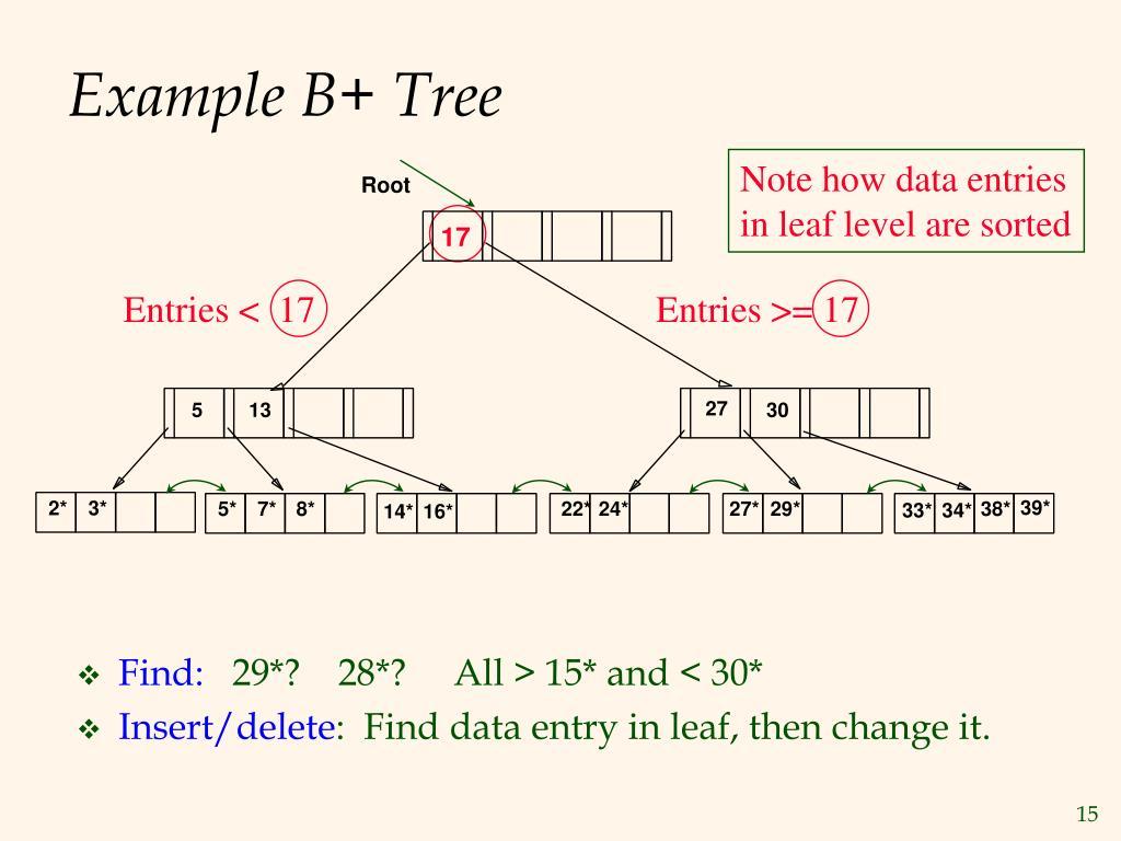 Example B+ Tree