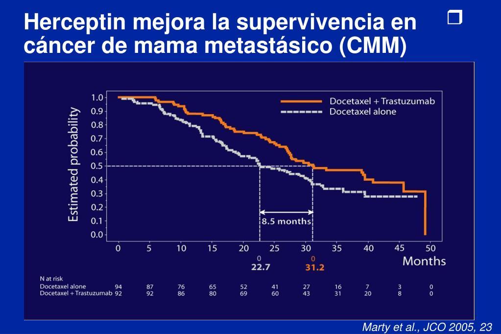 Herceptin mejora la supervivencia en cáncer de mama metastásico (CMM)