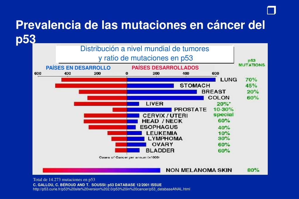 Prevalencia de las mutaciones en cáncer del p53