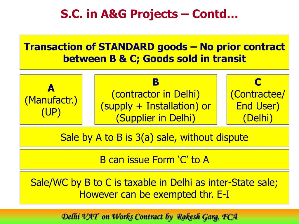 S.C. in A&G Projects – Contd…
