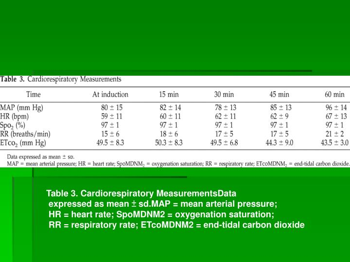 Table 3. Cardiorespiratory MeasurementsData