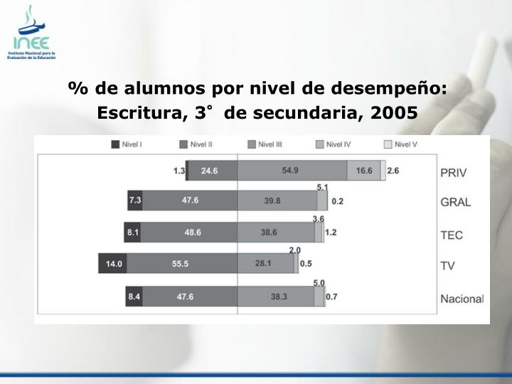 % de alumnos por nivel de desempeño: Escritura, 3°de secundaria, 2005