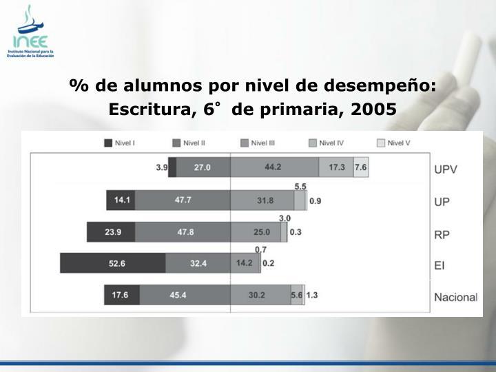 % de alumnos por nivel de desempeño: Escritura, 6°de primaria, 2005