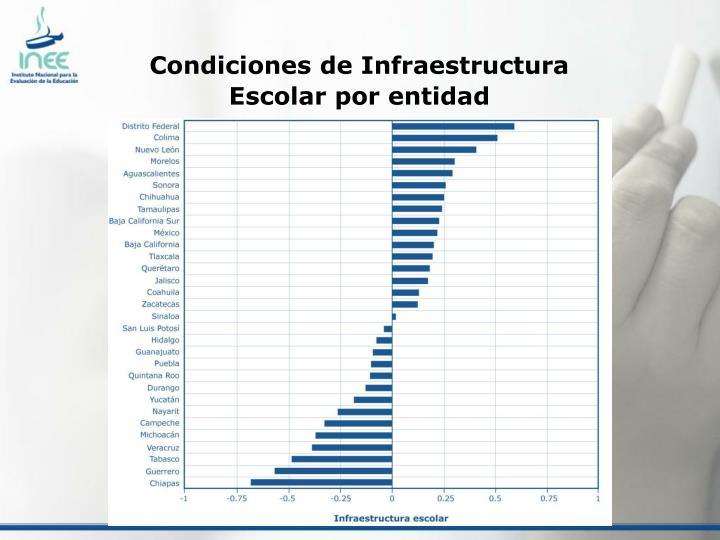 Condiciones de Infraestructura