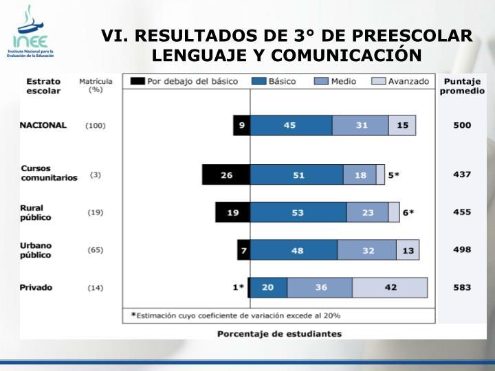 VI. RESULTADOS DE 3° DE PREESCOLAR LENGUAJE Y COMUNICACIÓN