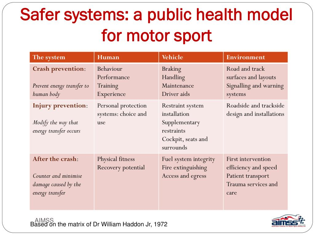Safer systems: a public health model for motor sport