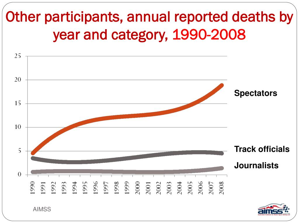 Other participants, annual reported deaths by year and category,