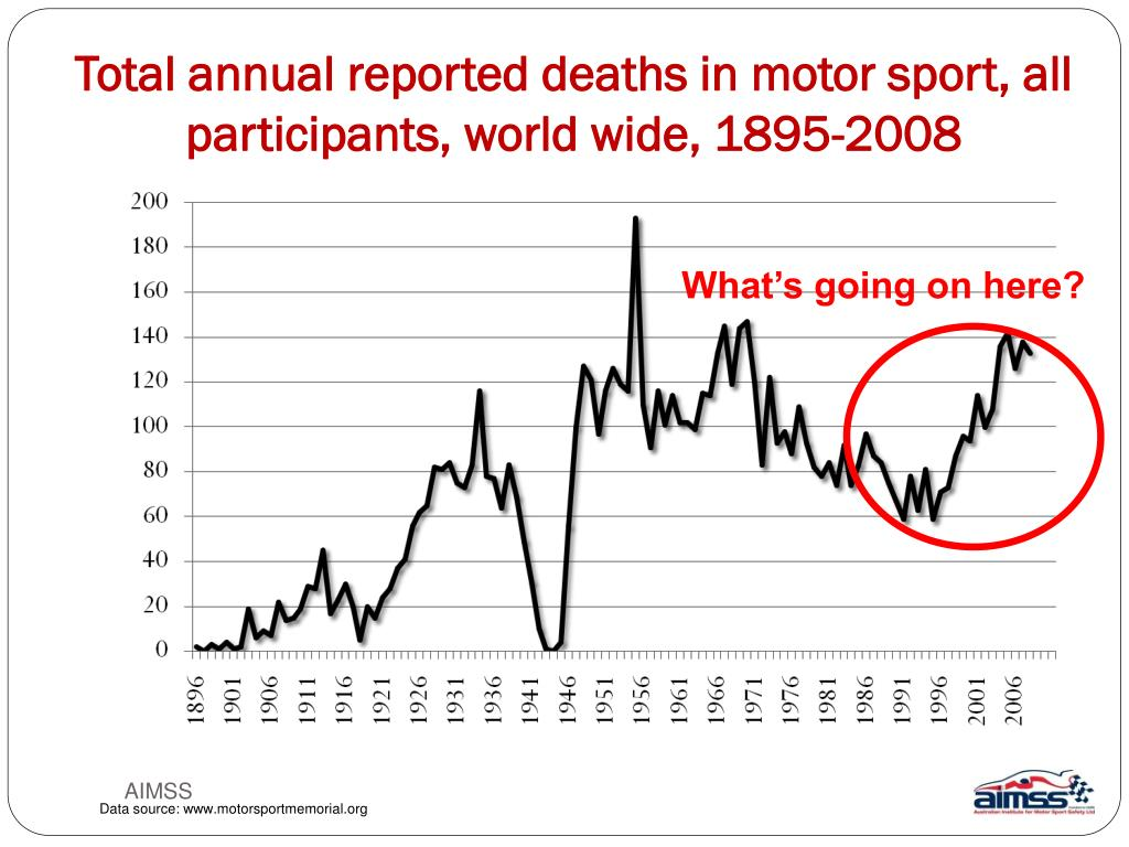 Total annual reported deaths in motor sport, all participants, world wide, 1895-2008