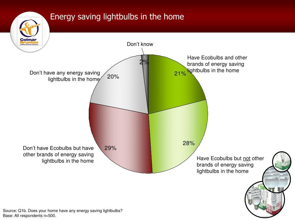 Energy saving lightbulbs in the home